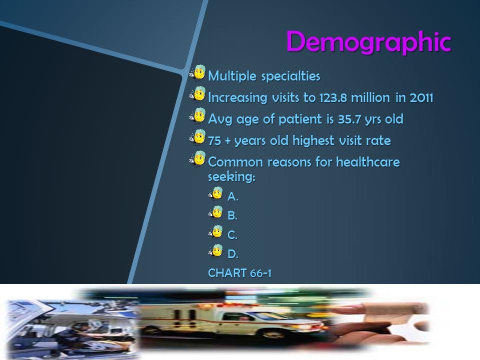 Demographic Multiple specialties