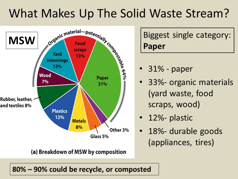 What Makes Up The Solid Waste Stream