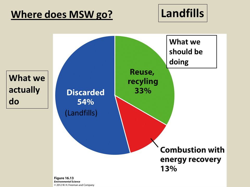 Landfills Where does MSW go What we actually do