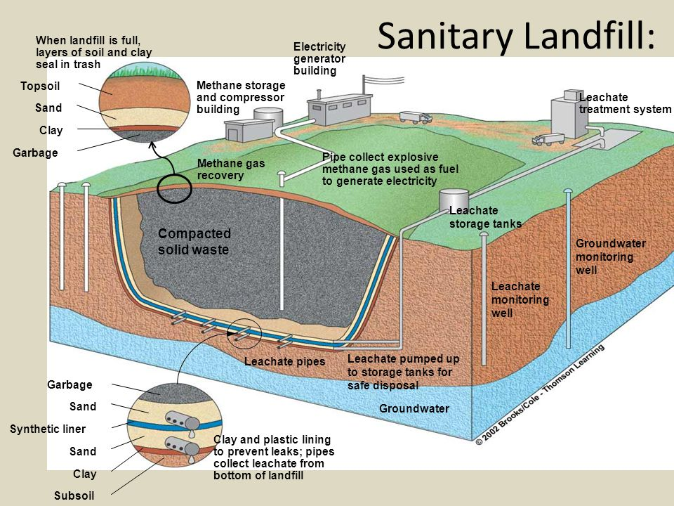 Sanitary Landfill: Compacted solid waste Topsoil Sand Clay Garbage