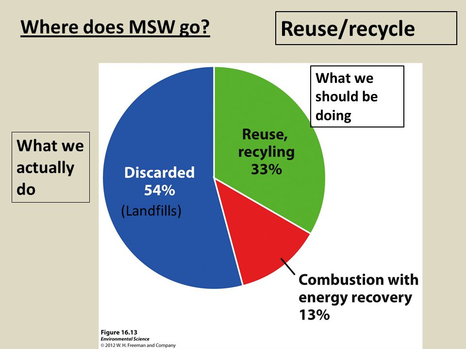 Reuse/recycle Where does MSW go What we actually do