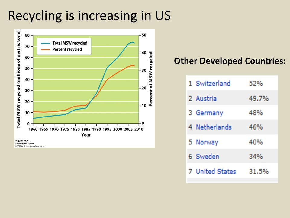 Recycling is increasing in US
