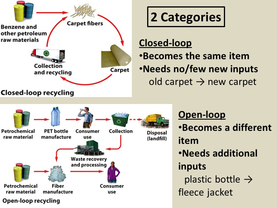 2 Categories Closed-loop Becomes the same item Needs no/few new inputs