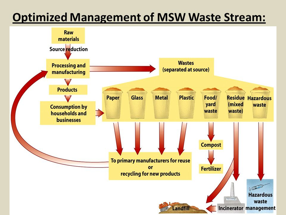 Optimized Management of MSW Waste Stream: