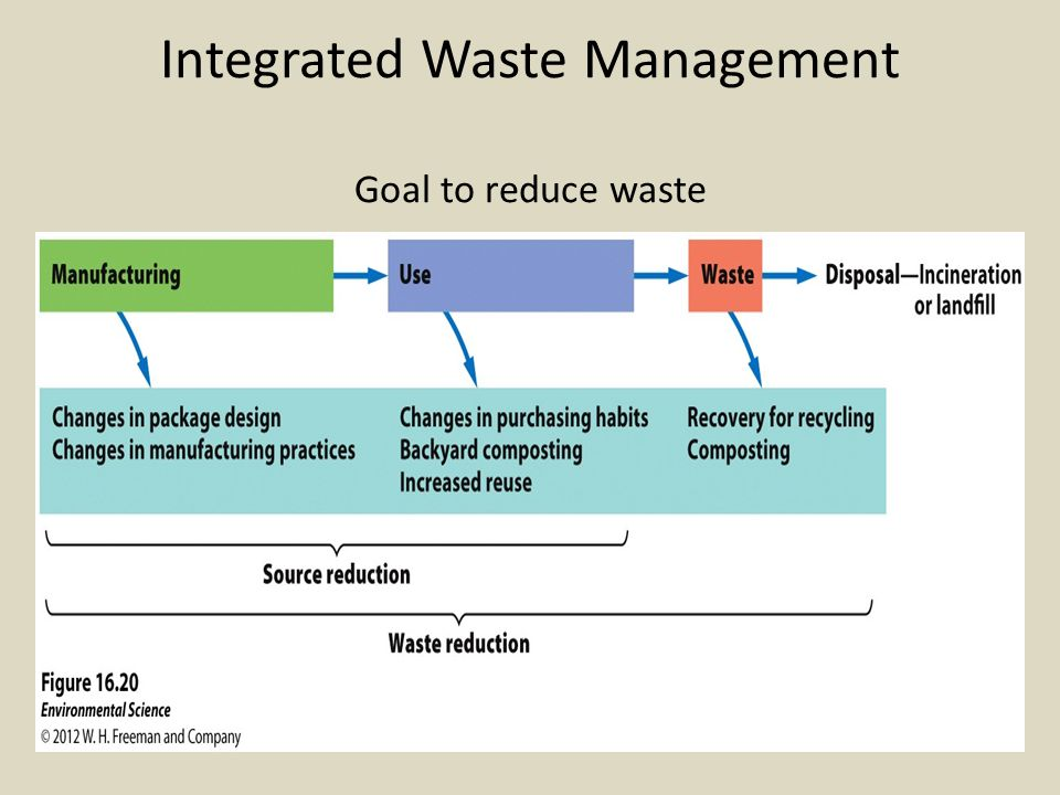 Integrated Waste Management Goal to reduce waste