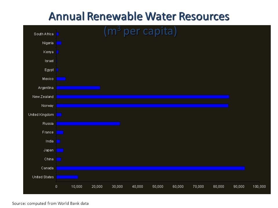 Annual Renewable Water Resources