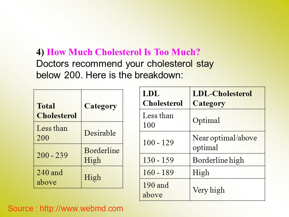 4) How Much Cholesterol Is Too Much