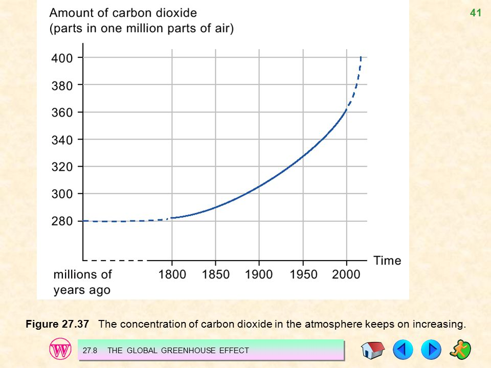 Figure 27.37 The concentration of carbon dioxide in the atmosphere keeps on increasing.