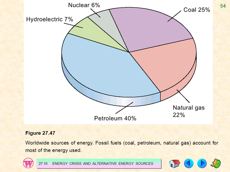 Figure 27.47 Worldwide sources of energy. Fossil fuels (coal, petroleum, natural gas) account for most of the energy used.