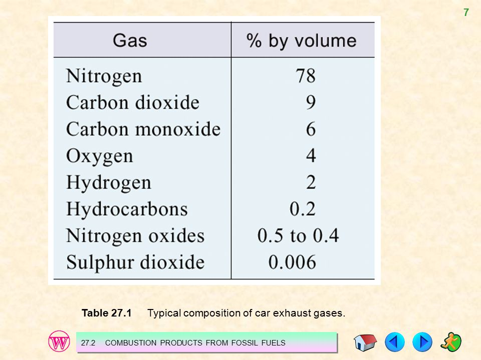 Table 27.1 Typical composition of car exhaust gases.