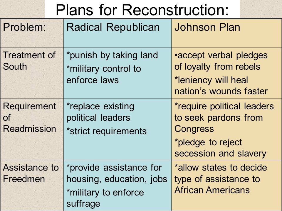 plans for reconstruction The role of reconstruction plans in the history of the united states of america.