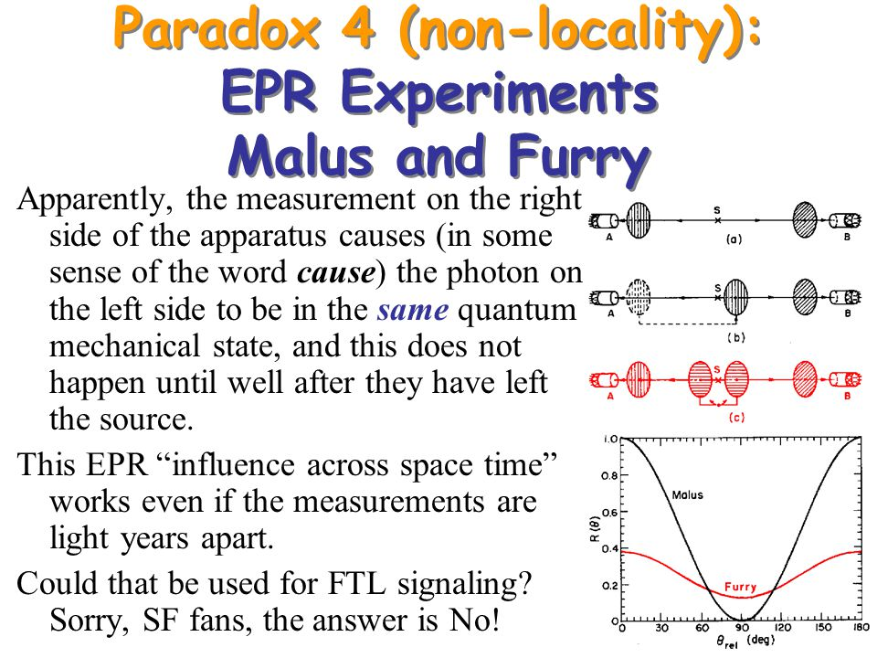 Paradox 4 (non-locality): EPR Experiments Malus and Furry