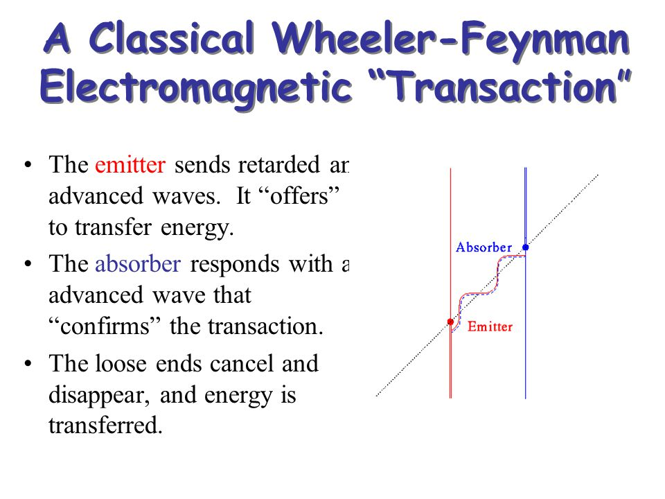 A Classical Wheeler-Feynman Electromagnetic Transaction