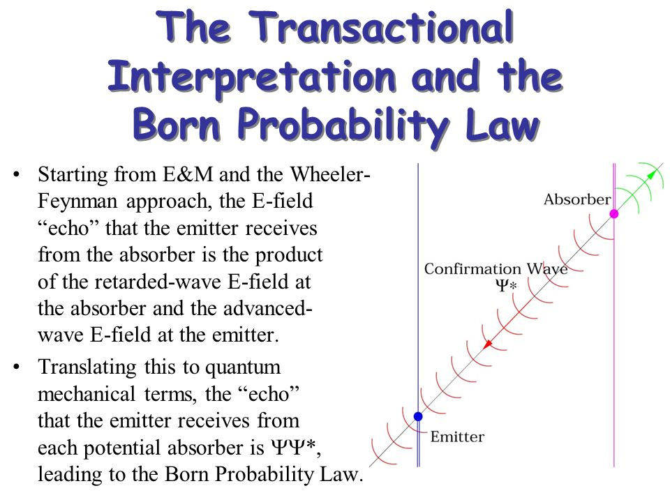 The Transactional Interpretation and the Born Probability Law