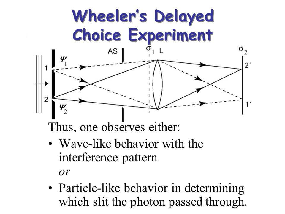 Wheeler's Delayed Choice Experiment