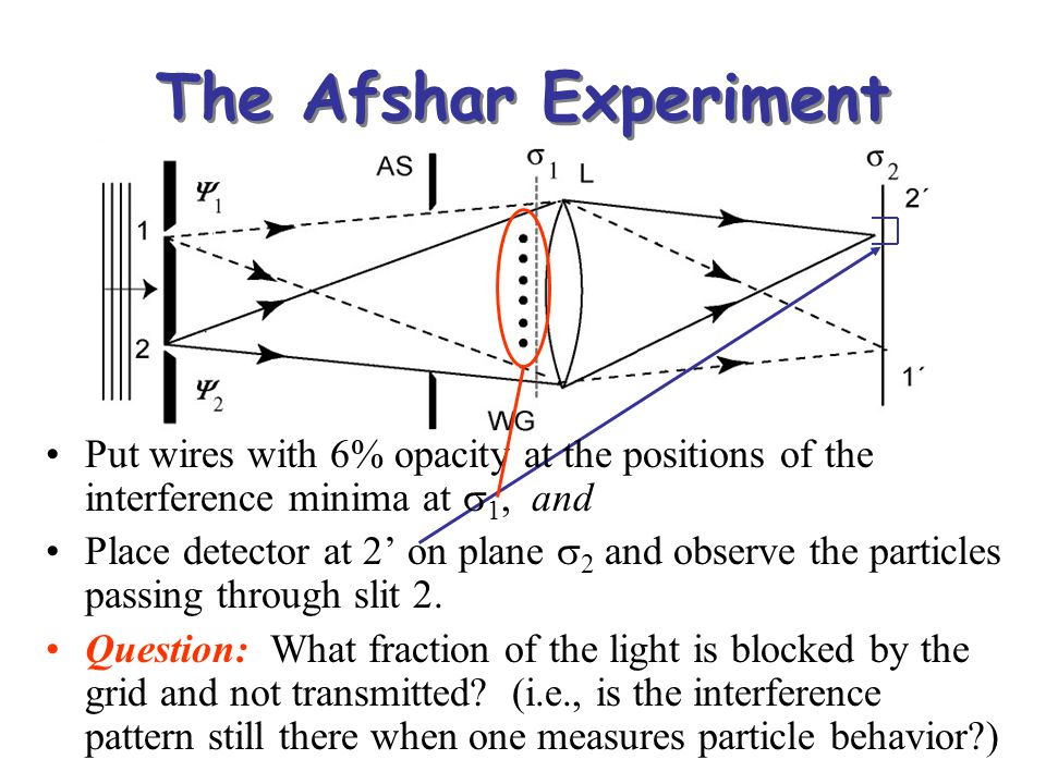 The Afshar Experiment Put wires with 6% opacity at the positions of the interference minima at s1, and.