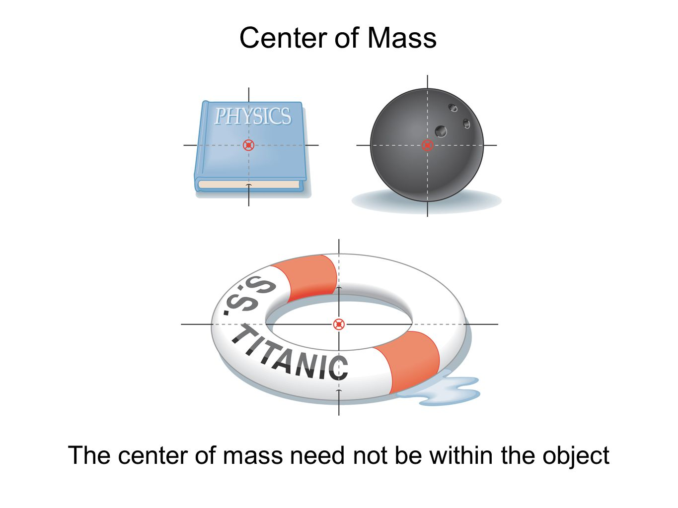 The center of mass need not be within the object