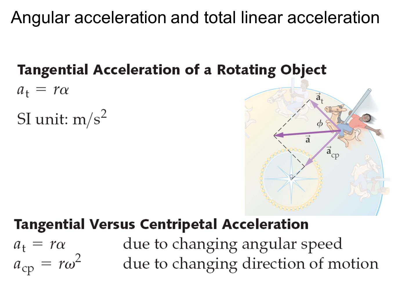 Angular acceleration and total linear acceleration