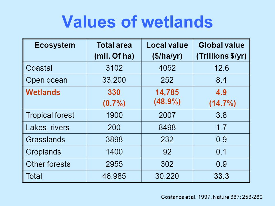 Values of wetlands Ecosystem Total area (mil. Of ha) Local value