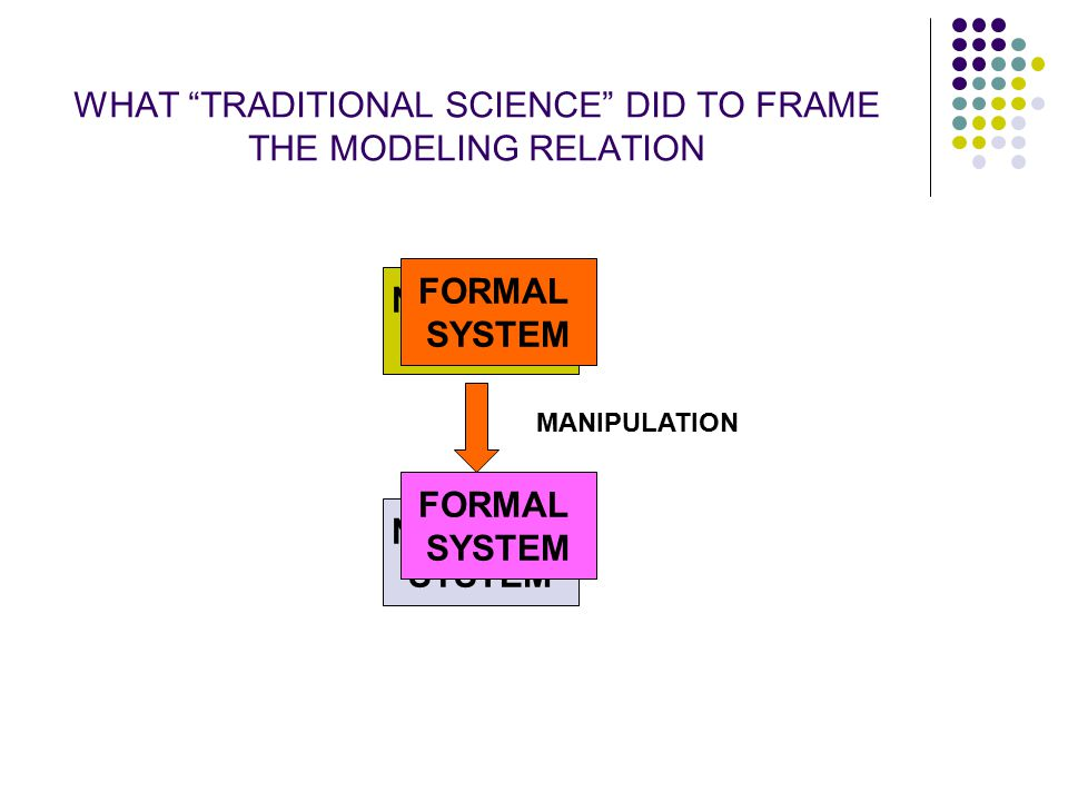 WHAT TRADITIONAL SCIENCE DID TO FRAME THE MODELING RELATION