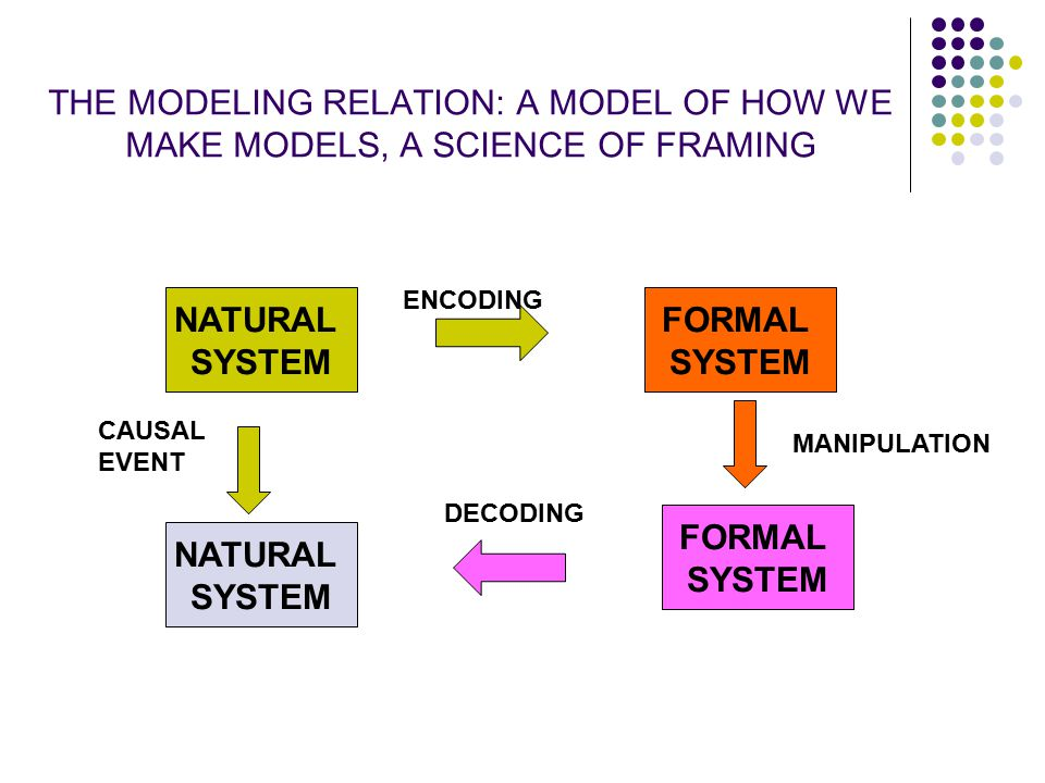 THE MODELING RELATION: A MODEL OF HOW WE MAKE MODELS, A SCIENCE OF FRAMING