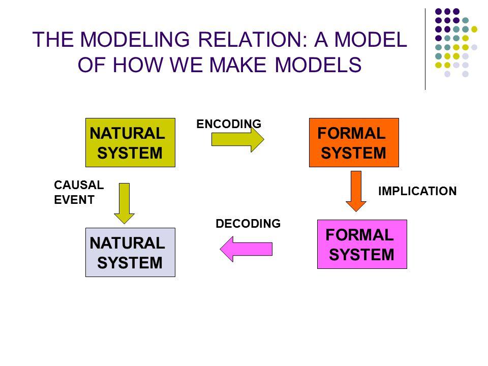 THE MODELING RELATION: A MODEL OF HOW WE MAKE MODELS
