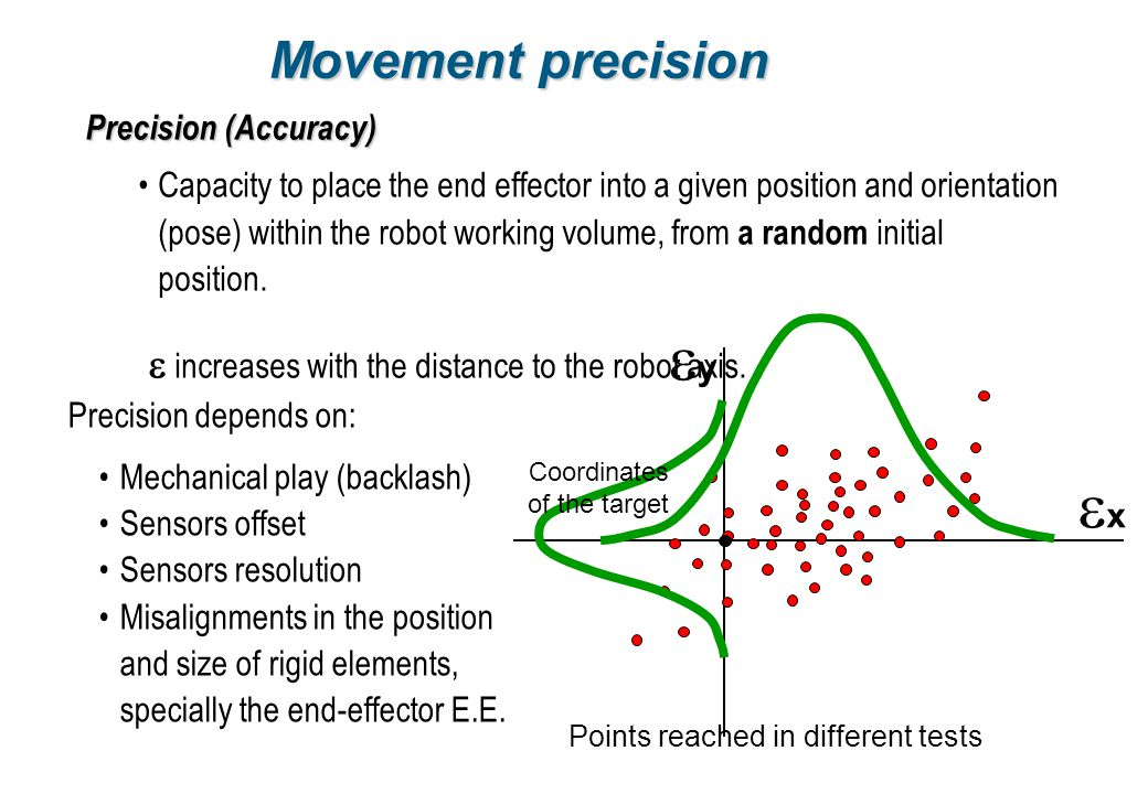 ey ex Movement precision