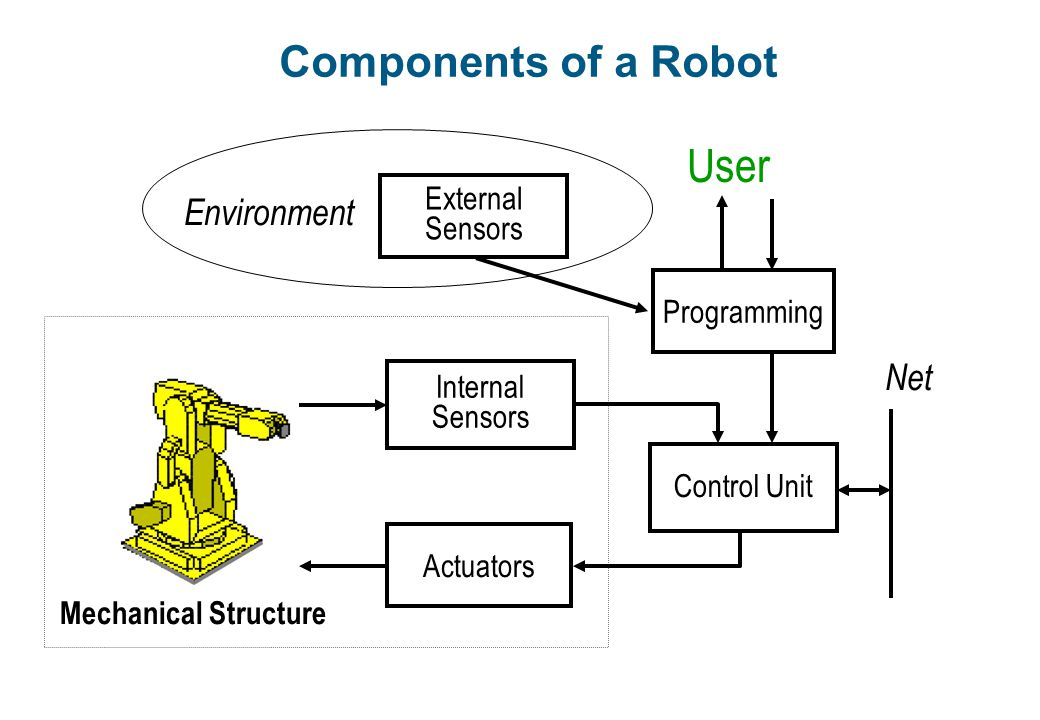 User Components of a Robot Environment Net External Sensors