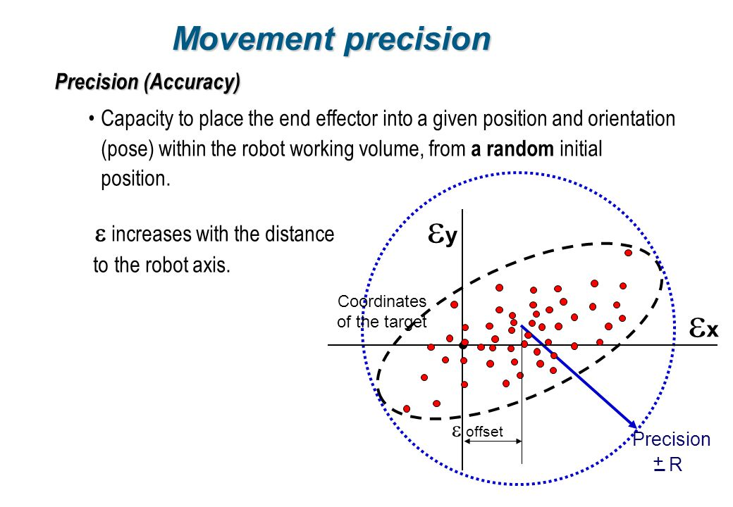 ey ex Movement precision e increases with the distance