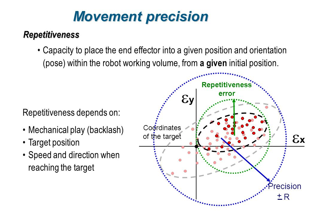 ey ex Movement precision Repetitiveness