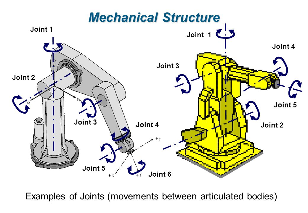 Mechanical Structure Examples of Joints (movements between articulated bodies) Joint 1. Joint 2. Joint 5.