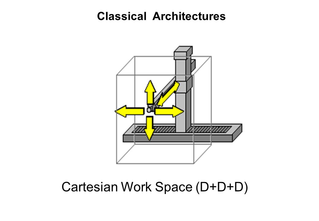 Cartesian Work Space (D+D+D)