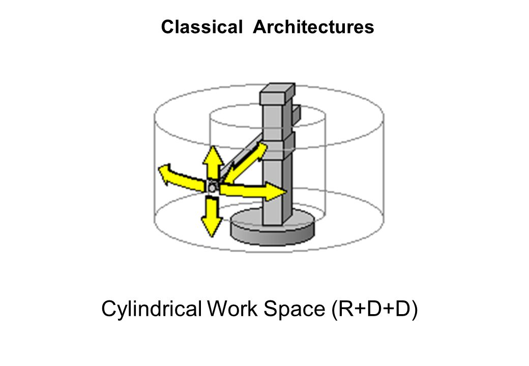 Cylindrical Work Space (R+D+D)