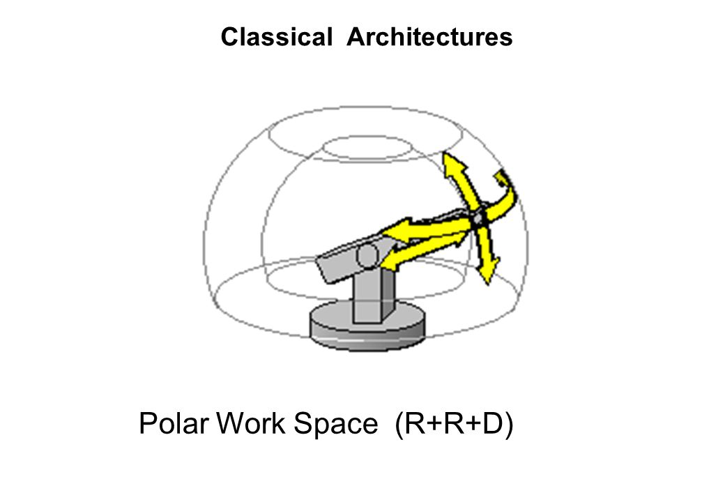 Polar Work Space (R+R+D)