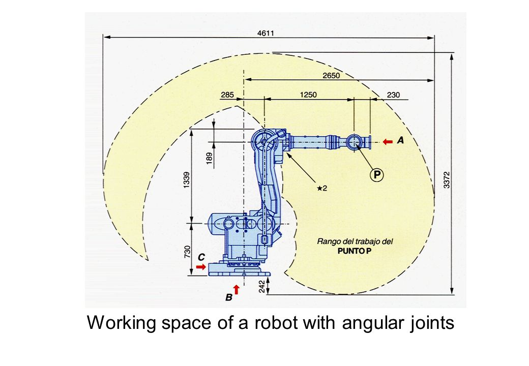 Working space of a robot with angular joints