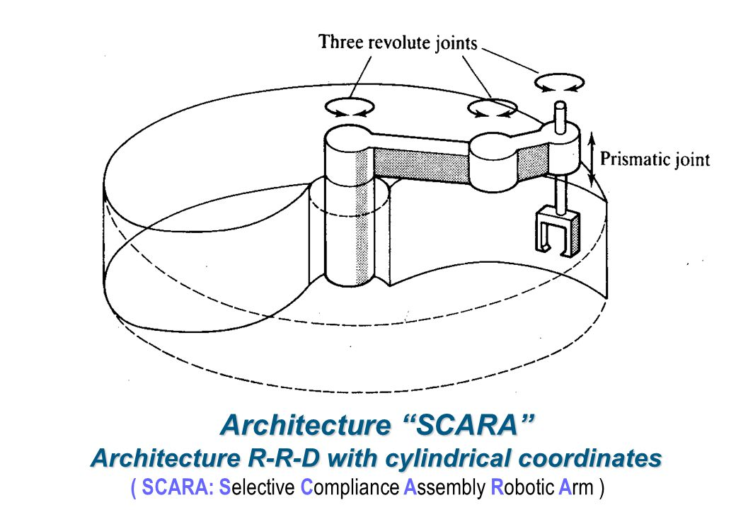 Architecture R-R-D with cylindrical coordinates