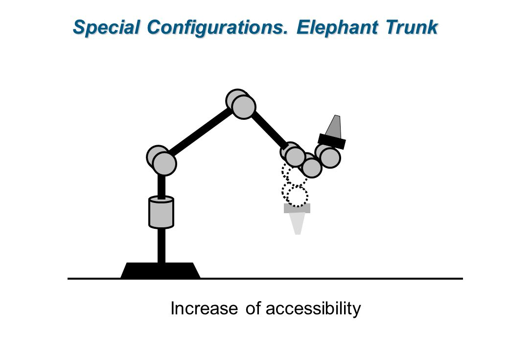 Special Configurations. Elephant Trunk