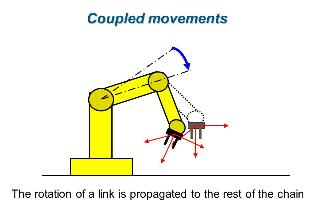 Coupled movements The rotation of a link is propagated to the rest of the chain