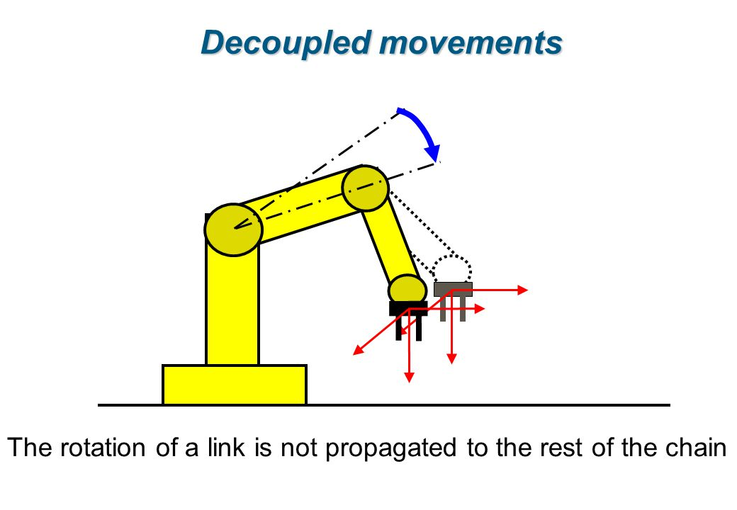 Decoupled movements The rotation of a link is not propagated to the rest of the chain