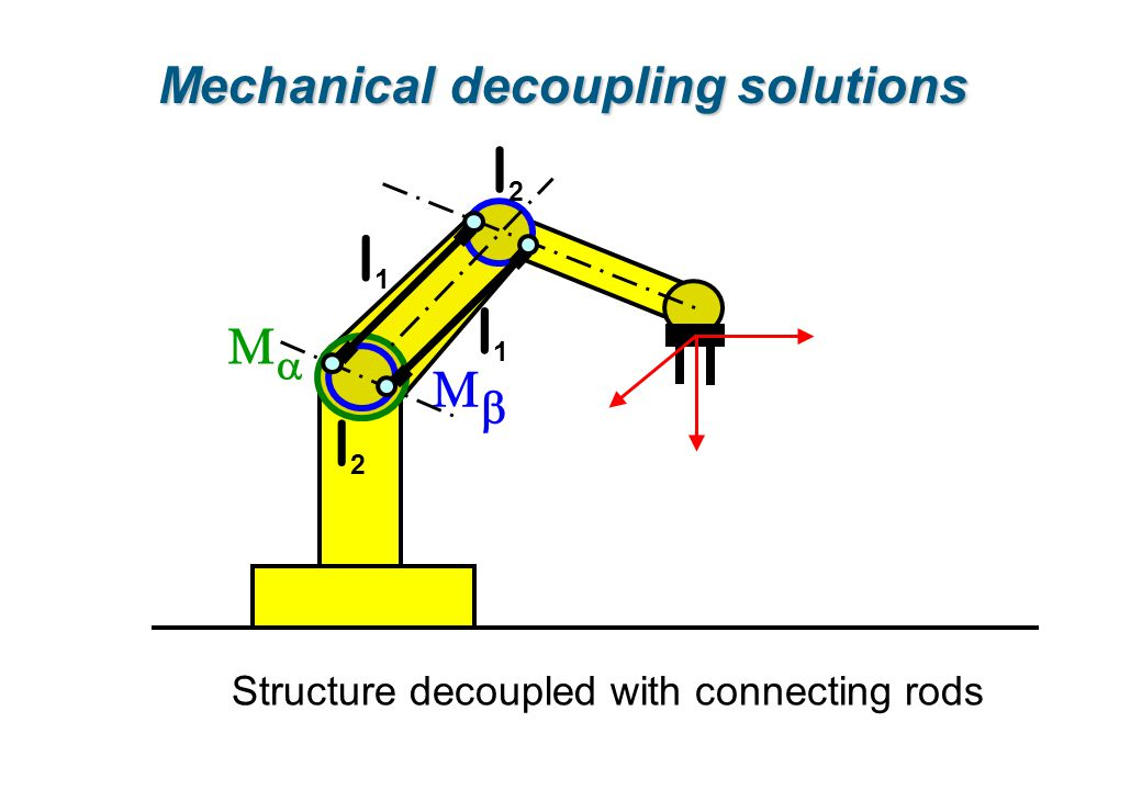 l2 l1 Ma Mb Mechanical decoupling solutions