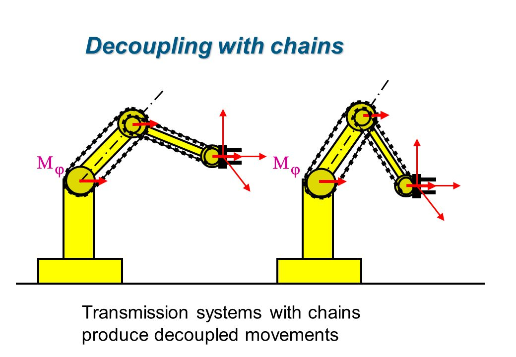 Decoupling with chains