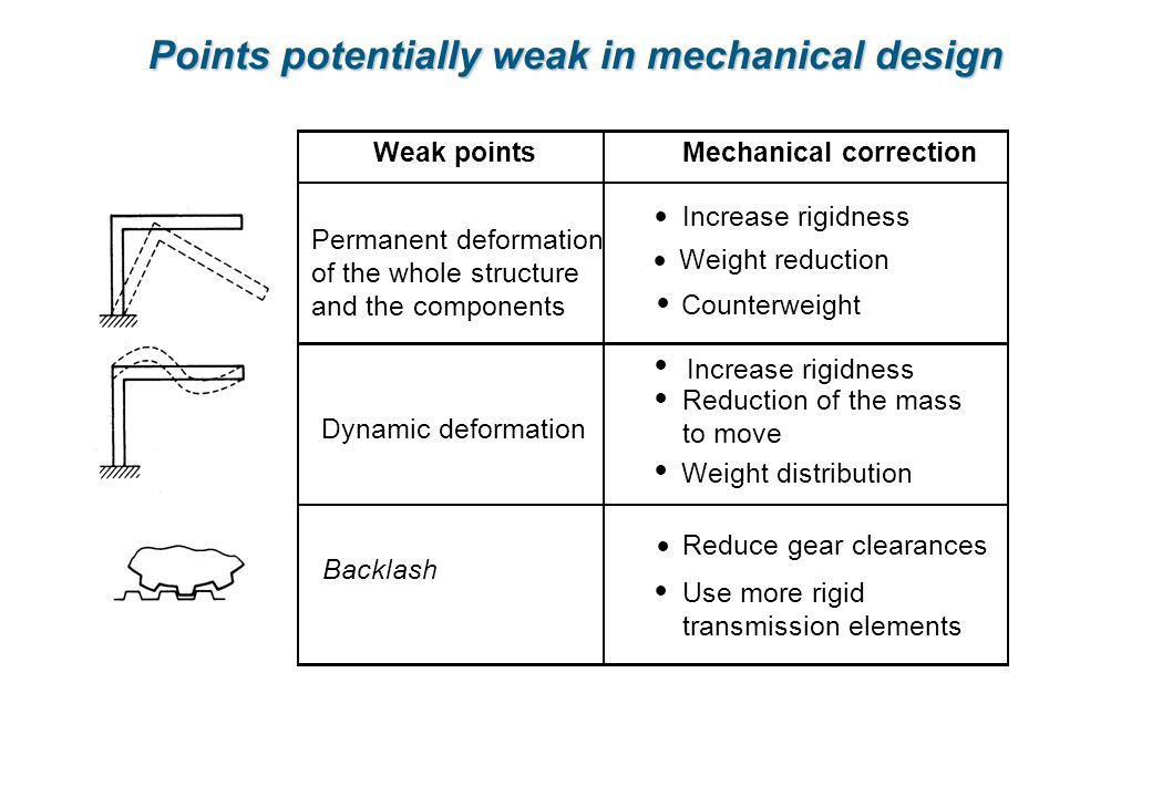 Points potentially weak in mechanical design