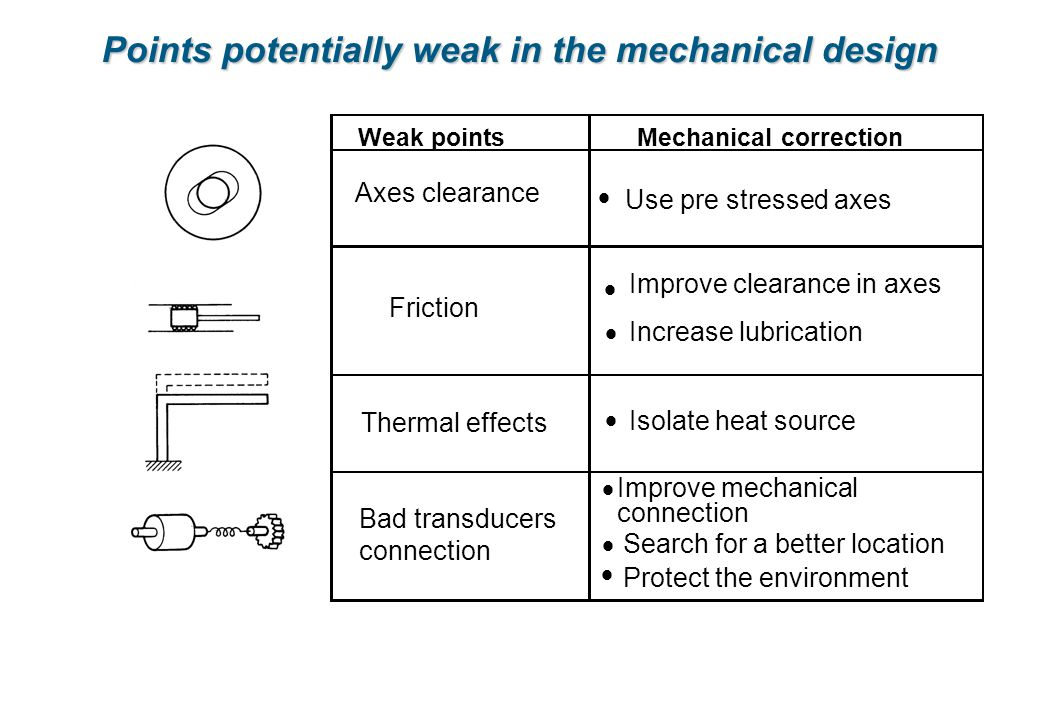Points potentially weak in the mechanical design