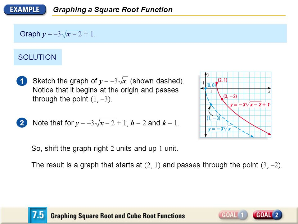 Graphing a Square Root Function