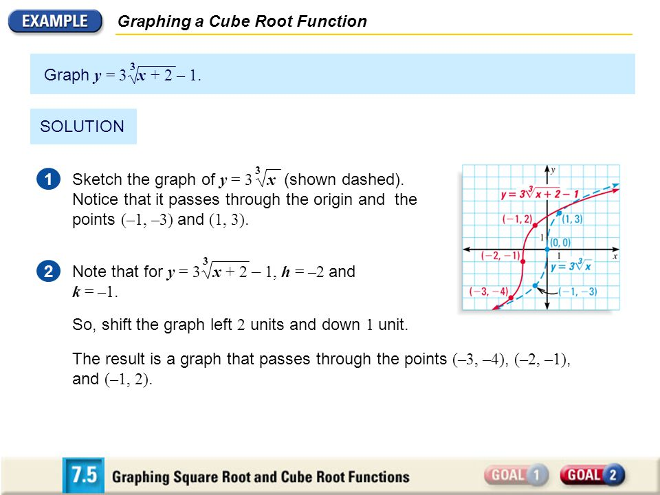 Graphing a Cube Root Function