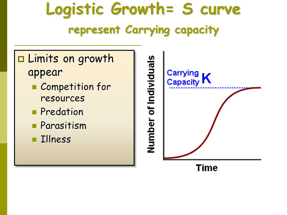 Logistic Growth= S curve represent Carrying capacity