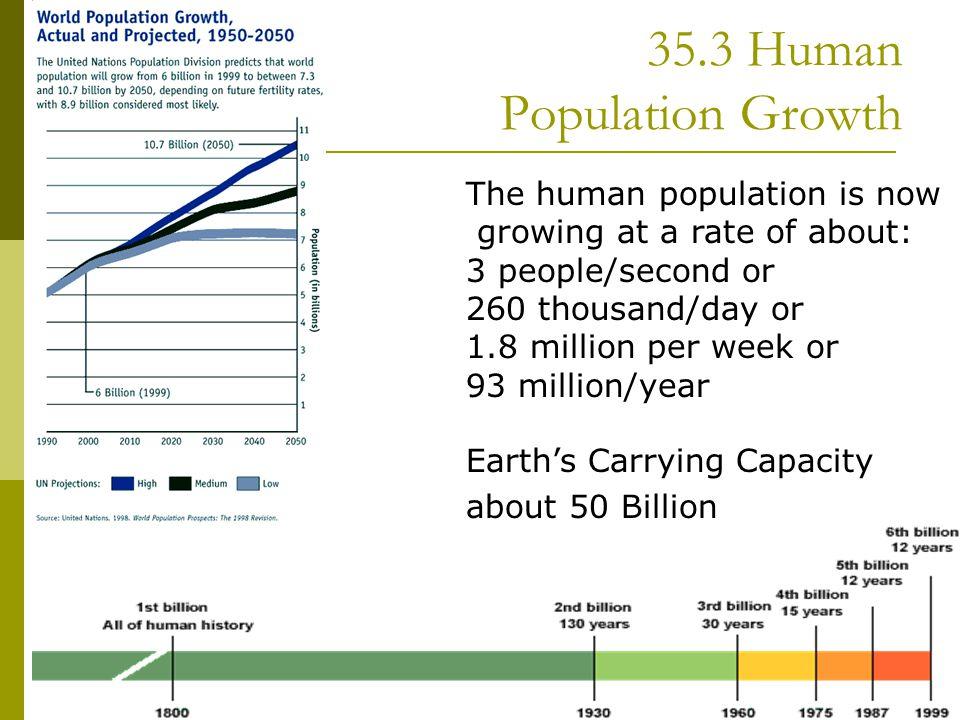 35.3 Human Population Growth