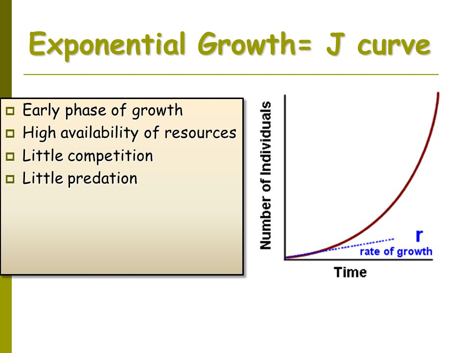 Exponential Growth= J curve