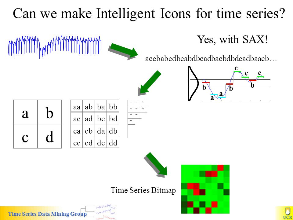 a b c d Can we make Intelligent Icons for time series Yes, with SAX!