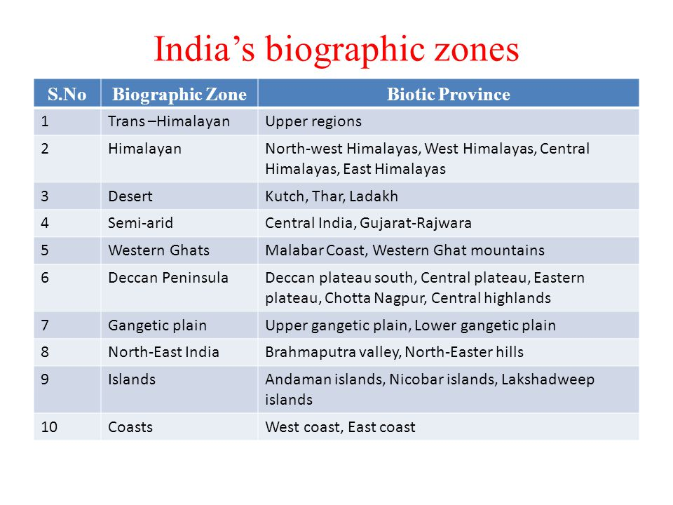 India's biographic zones